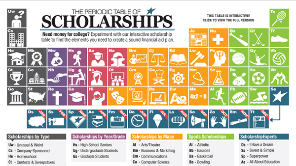 The Periodic Table of College Scholarships